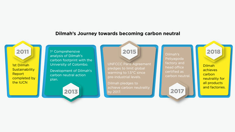 Journey towards carbon neutral